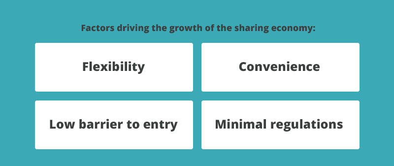 while businesses have always worked to provide solutions that simplify customers lives the sharing economy is effective because it promotes frugality and