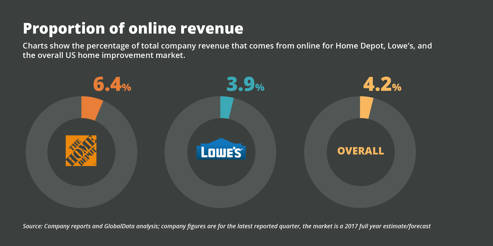 How Home Depot Became The Online Leader In A Difficult Product Category Onespace