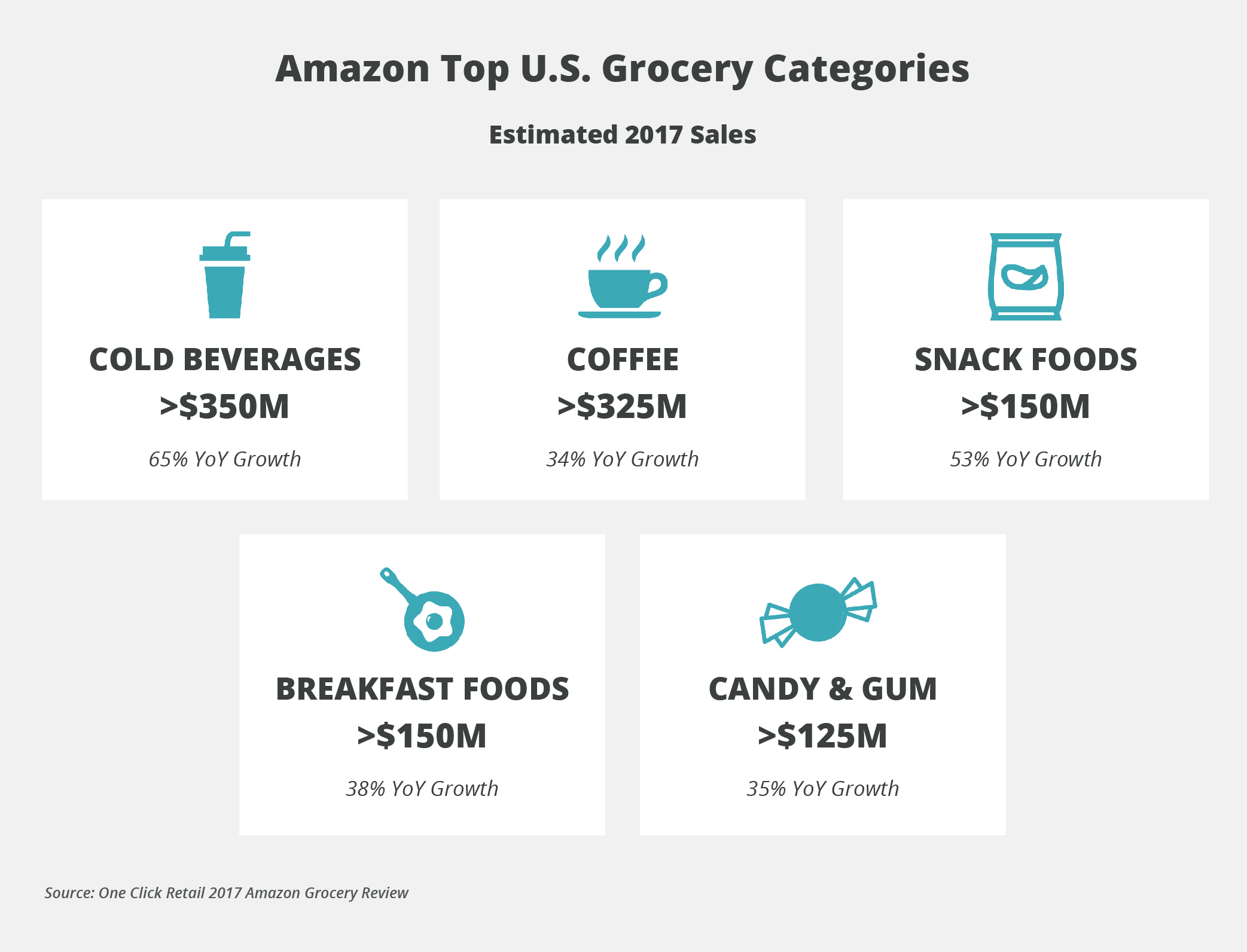 what amazon s online grocery dominance means for cpg brands onespace