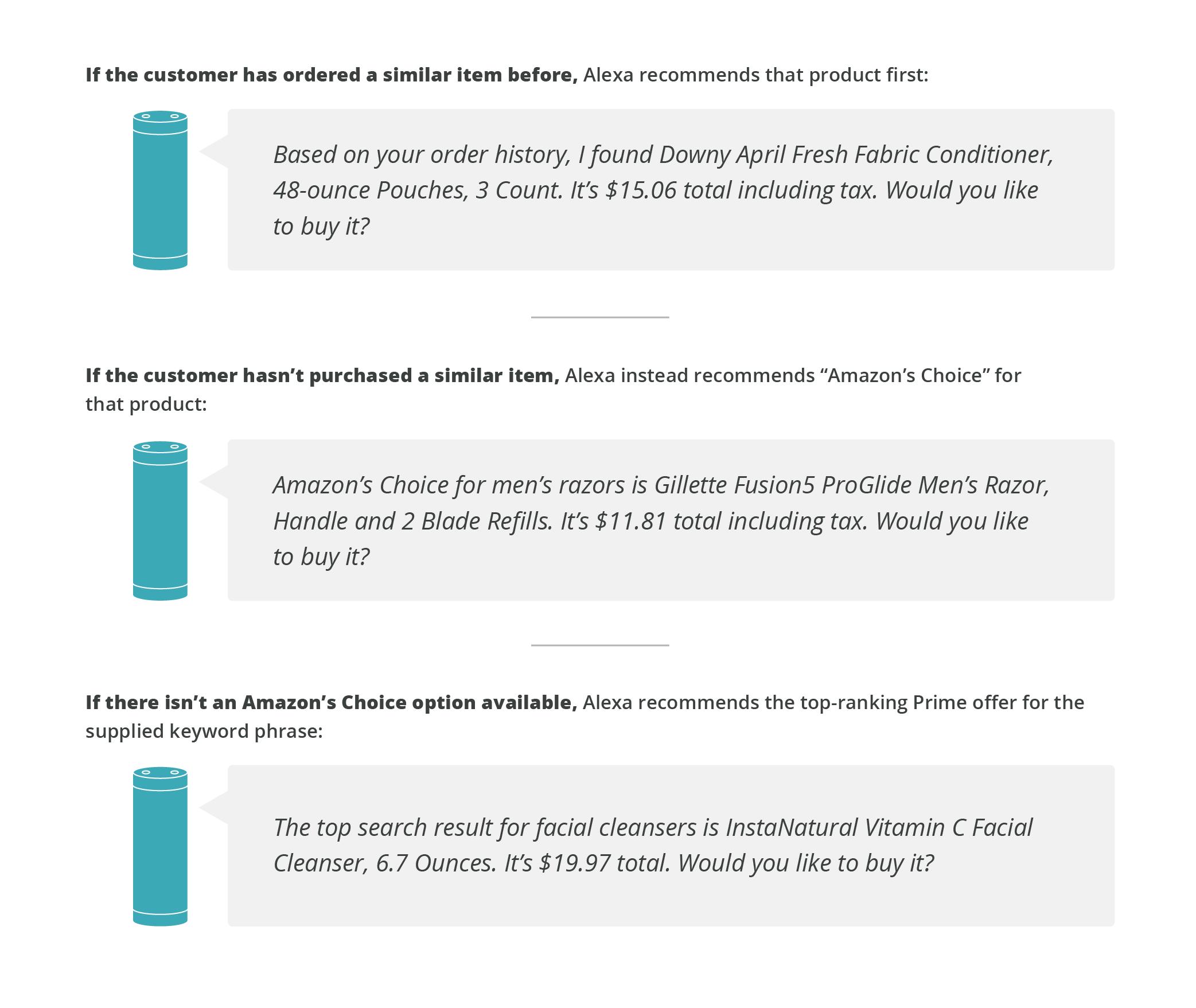Alexa Voice Shopping & Amazon Content: A Primer for Brands