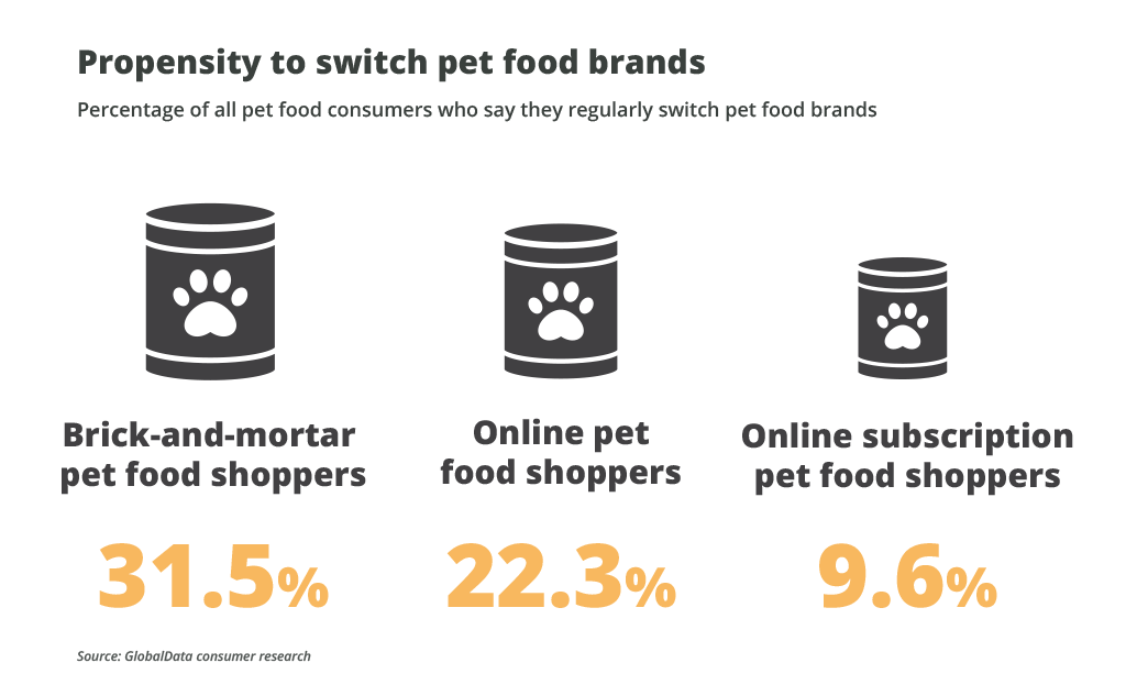 Online Pet Care: Why Brands Need to Bark to Get a Bite of the Market