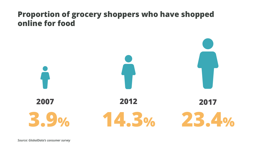 What Will the Grocery Industry Look Like in 2020? - OneSpace