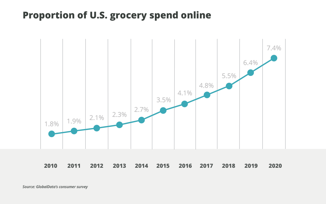 What the Rise of Online Grocery Shopping Means for Food & Beverage