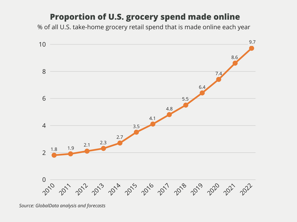 7a6ba3527 Almost all mainstream grocers, and players like Walmart and Target, are now  busily developing online grocery services so that they can remain  competitive.
