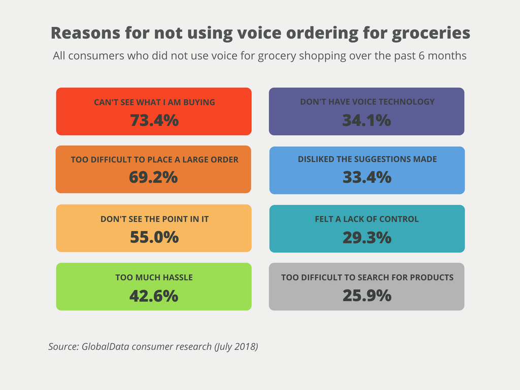 Online Grocery & Food Shopping Statistics - OneSpace