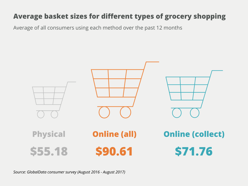 difference between online shopping and store shopping
