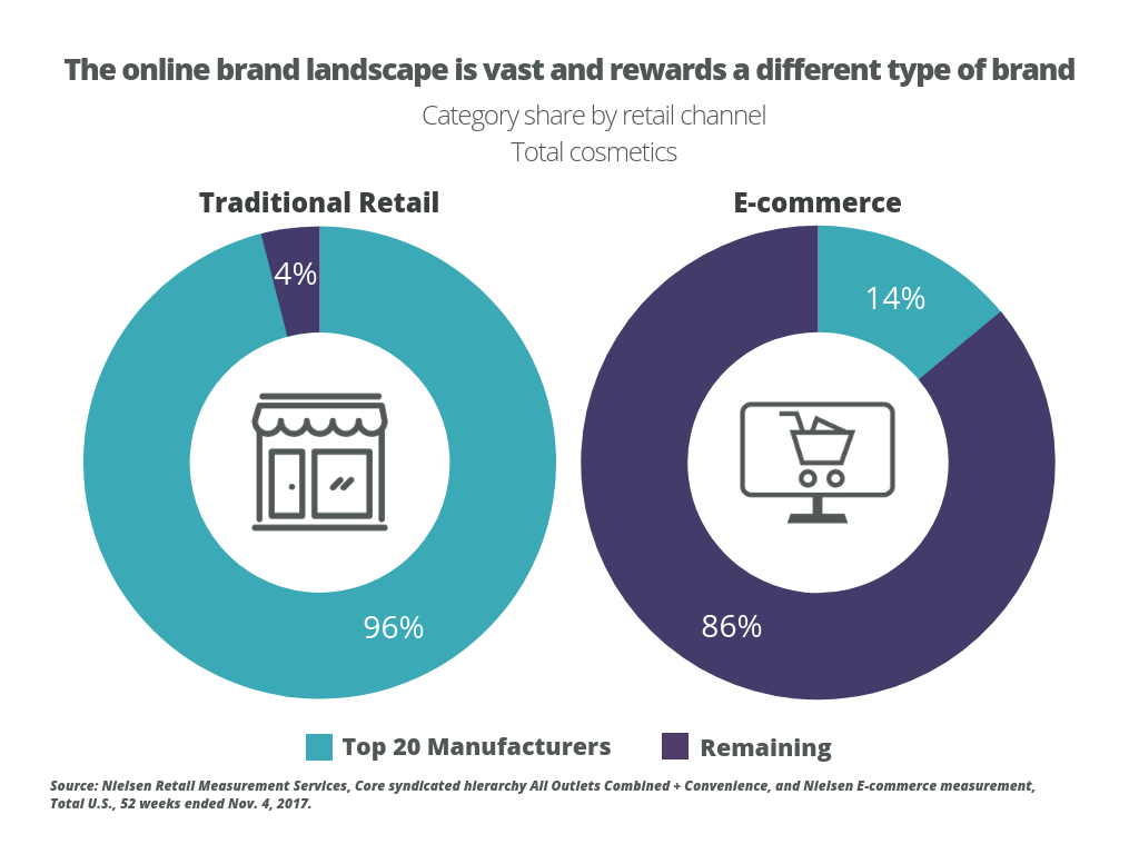 How Beauty & Personal Care Brands Can Win Online - OneSpace