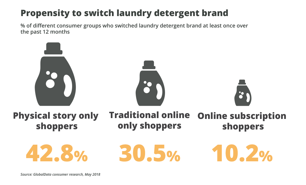 How Household Care Brands Can Win Online - OneSpace